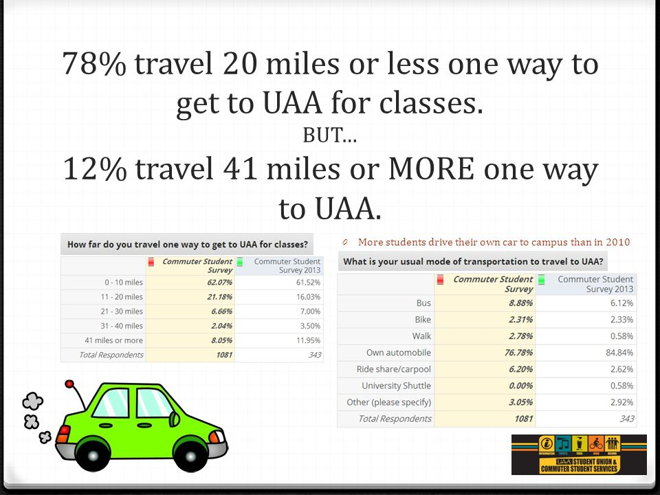 78% travel 20 miles or less one way to get to UAA for classes. BUT… 12% travel 41 miles or MORE one way to UAA. 0 More students drive their own car to