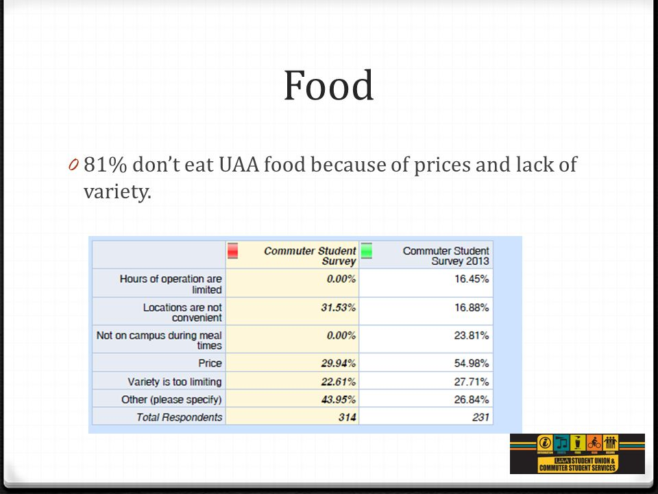 Food 0 81% don't eat UAA food because of prices and lack of variety.