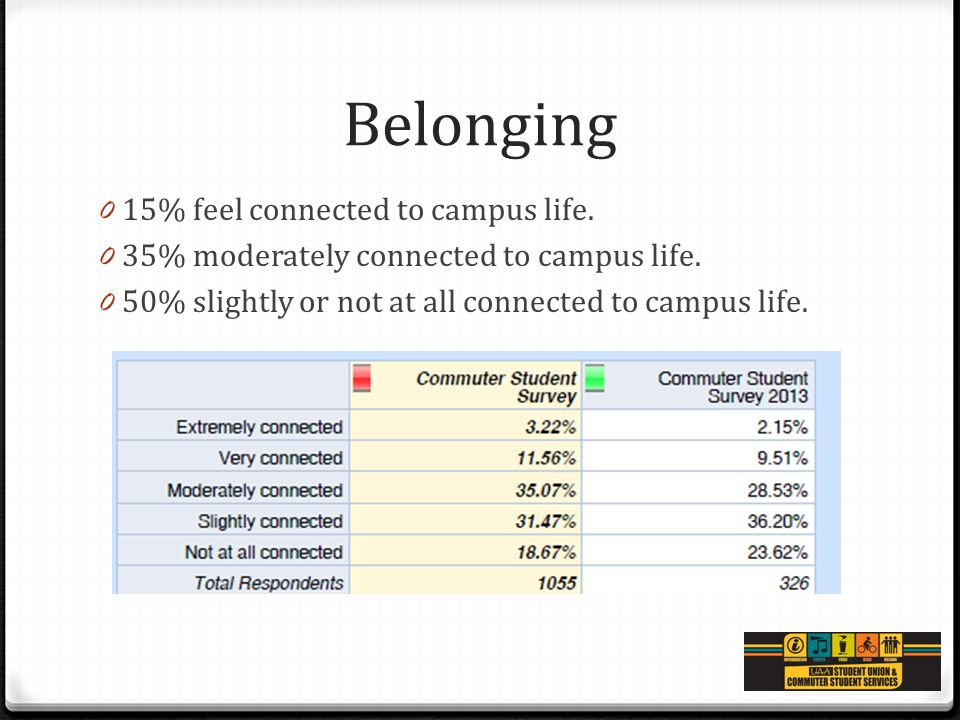 Belonging 0 15% feel connected to campus life. 0 35% moderately connected to campus life. 0 50% slightly or not at all connected to campus life.