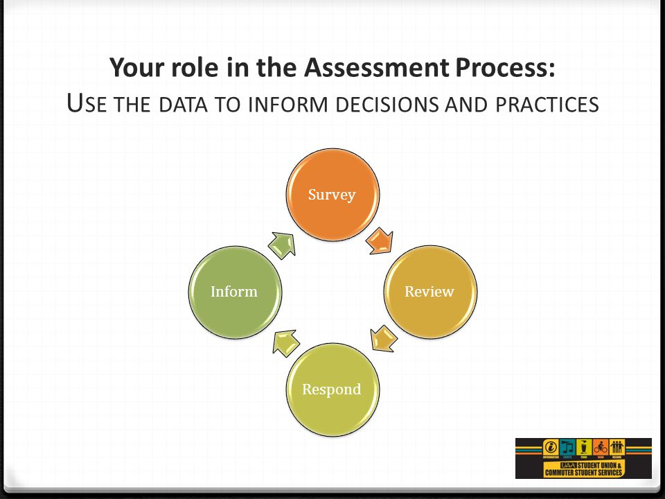 Your role in the Assessment Process: U SE THE DATA TO INFORM DECISIONS AND PRACTICES SurveyReviewRespondInform