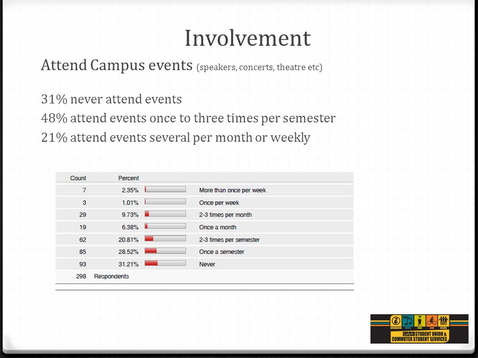 Involvement Attend Campus events (speakers, concerts, theatre etc) 31% never attend events 48% attend events once to three times per semester 21% atte