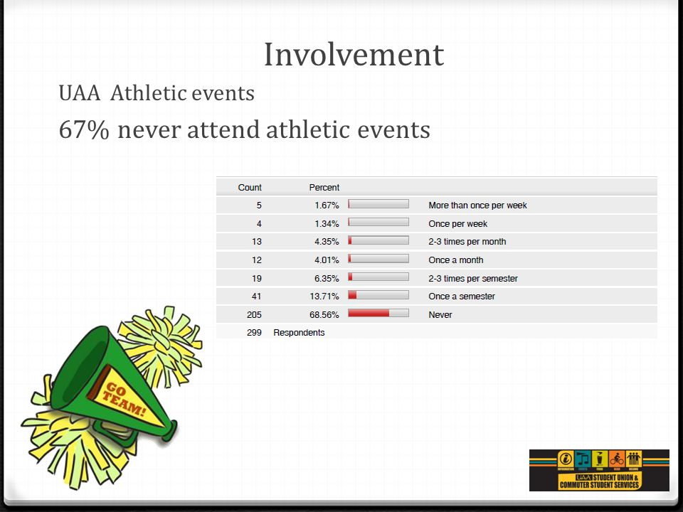 Involvement UAA Athletic events 67% never attend athletic events
