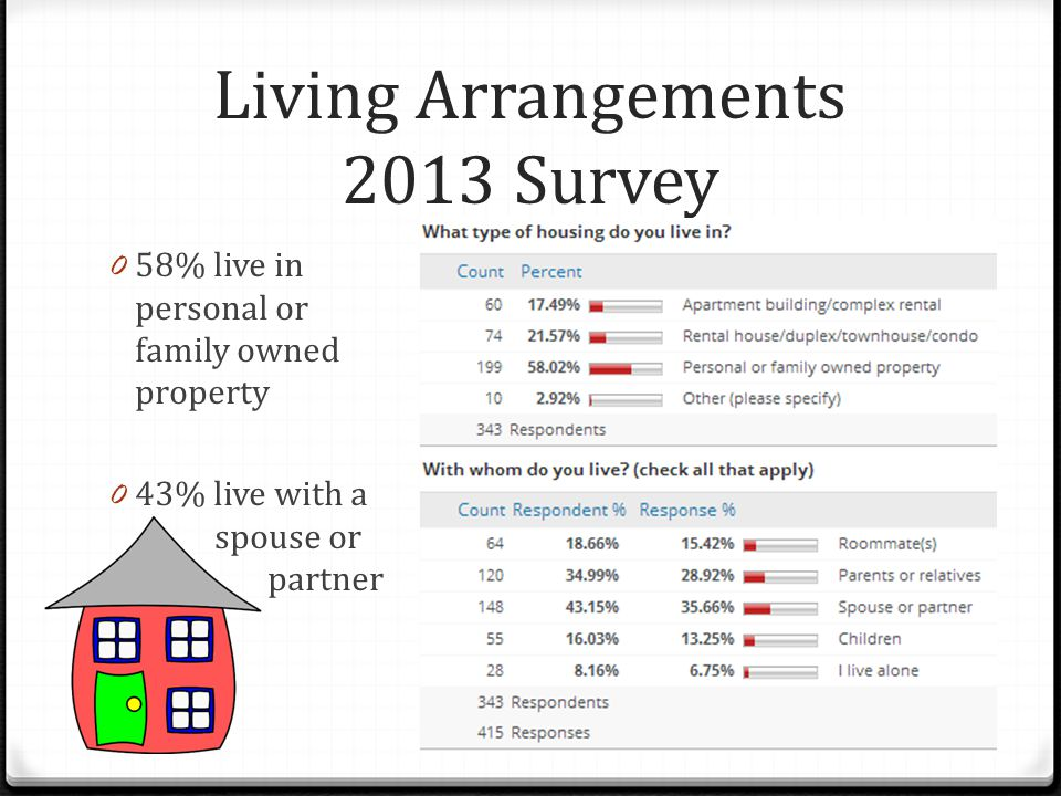 Living Arrangements 2013 Survey 0 58% live in personal or family owned property 0 43% live with a spouse or partner