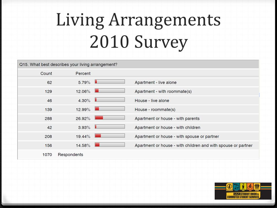 Living Arrangements 2010 Survey