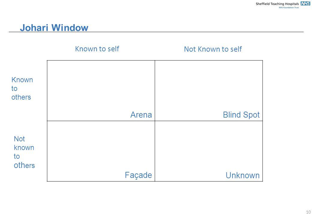 Johari Window ArenaBlind Spot FaçadeUnknown 10 Known to self Not Known to self Known to others Not known to oth ers