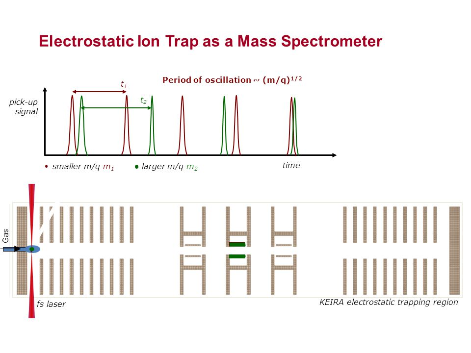 pick-up signal time smaller m/q m 1 larger m/q m 2 t1t1 t2t2 fs laser KEIRA electrostatic trapping region Gas Period of oscillation ~ (m/q) 1/2 Electrostatic Ion Trap as a Mass Spectrometer