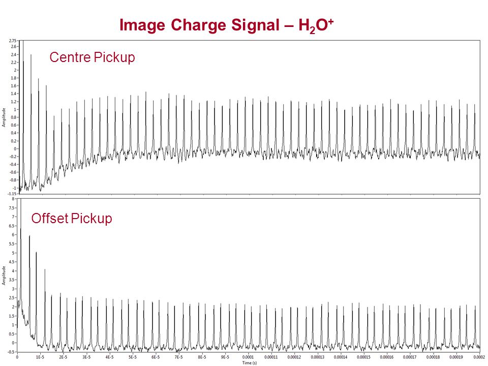 Image Charge Signal – H 2 O + Centre Pickup Offset Pickup