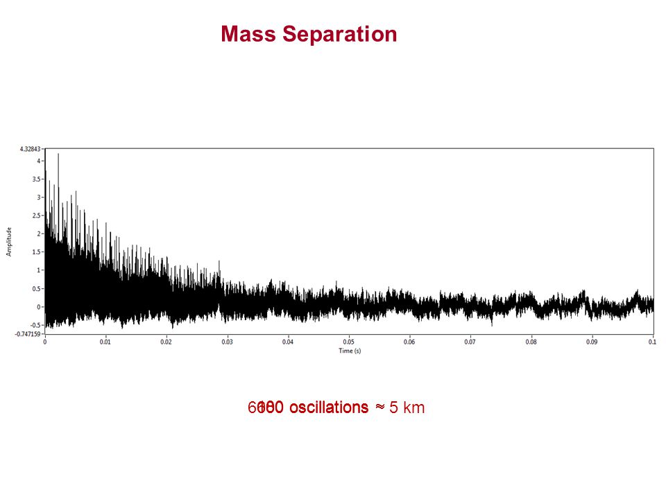 Mass Separation 180 oscillations 600 oscillations 6000 oscillations  5 km