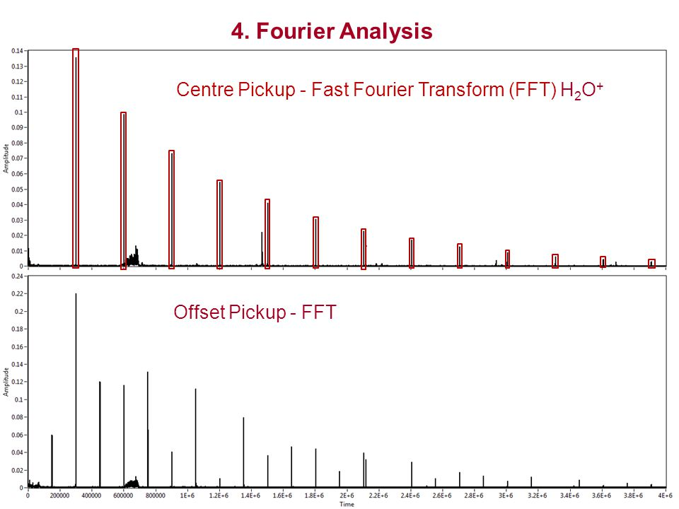 4. Fourier Analysis Centre Pickup - Fast Fourier Transform (FFT) H 2 O + Offset Pickup - FFT