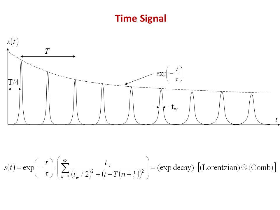 Time Signal twtw t T T/4