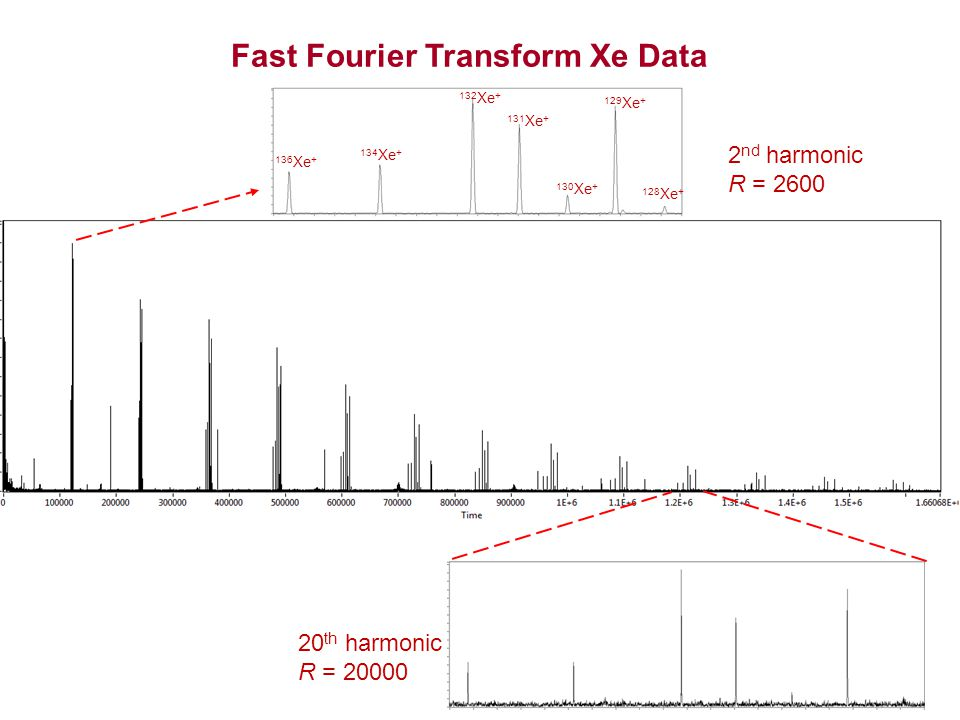 2 nd harmonic R = 2600 20 th harmonic R = 20000 136 Xe + 134 Xe + 132 Xe + 131 Xe + 130 Xe + 128 Xe + 129 Xe + Fast Fourier Transform Xe Data
