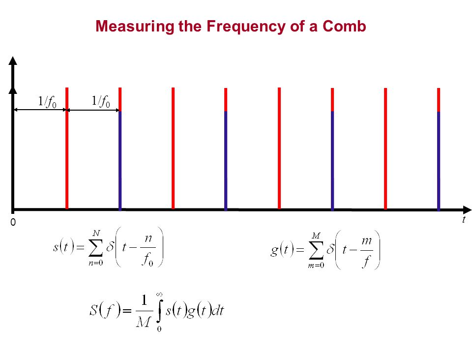 Measuring the Frequency of a Comb t 0 1/f 0