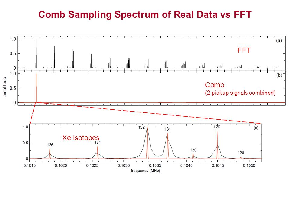 Comb Sampling Spectrum of Real Data vs FFT FFT Comb (2 pickup signals combined) Xe isotopes