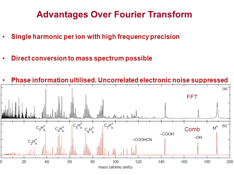Advantages Over Fourier Transform Single harmonic per ion with high frequency precision Direct conversion to mass spectrum possible Phase information ultilised.