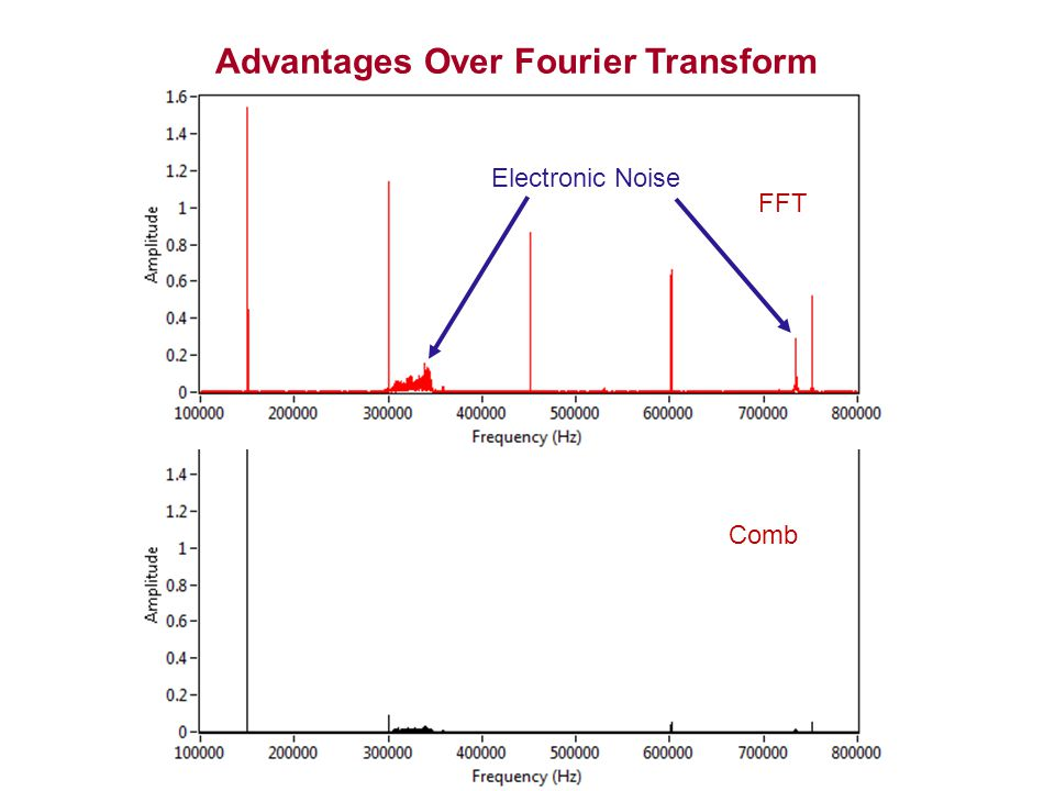 Advantages Over Fourier Transform FFT Comb Electronic Noise