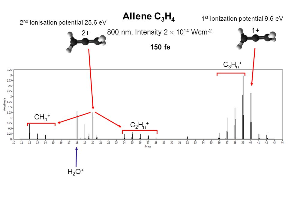 2+ 1+ C2Hn+C2Hn+ CH n + C3Hn+C3Hn+ H2O+H2O+ Allene C 3 H 4 800 nm, Intensity 2  10 14 Wcm -2 1 st ionization potential 9.6 eV 2 nd ionisation potenti