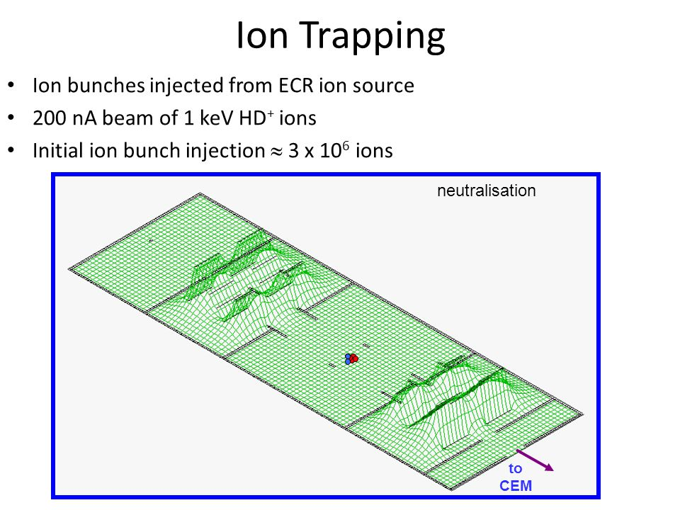 Ion Trapping Ion bunches injected from ECR ion source 200 nA beam of 1 keV HD + ions Initial ion bunch injection  3 x 10 6 ions to CEM neutralisation