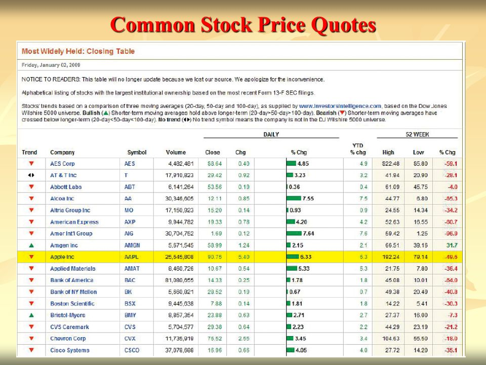 Common Stock Price Quotes Online at http://finance.yahoo.com http://finance.yahoo.com First, enter symbol.
