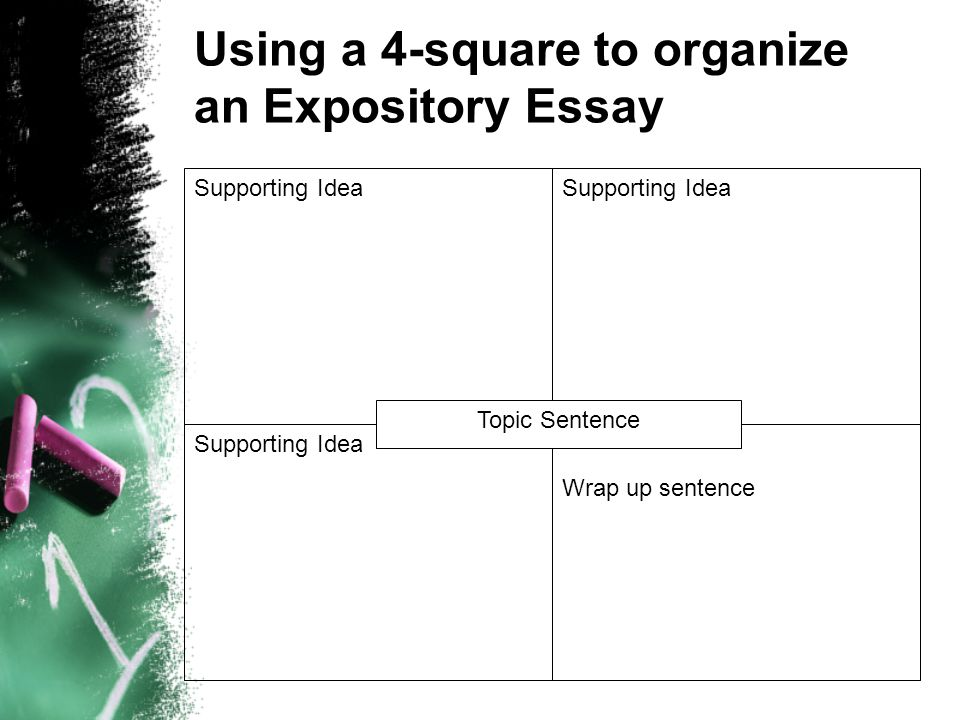 Using a 4-square to organize an Expository Essay Supporting Idea Wrap up sentence Topic Sentence