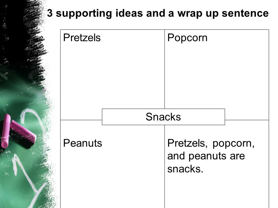 PretzelsPopcorn PeanutsPretzels, popcorn, and peanuts are snacks. Snacks 3 supporting ideas and a wrap up sentence