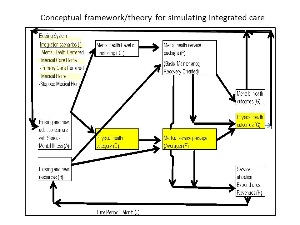 Conceptual framework/theory for simulating integrated care