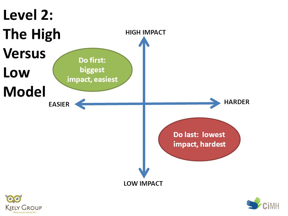 EASIER HIGH IMPACT LOW IMPACT HARDER Do first: biggest impact, easiest Do last: lowest impact, hardest Level 2: The High Versus Low Model