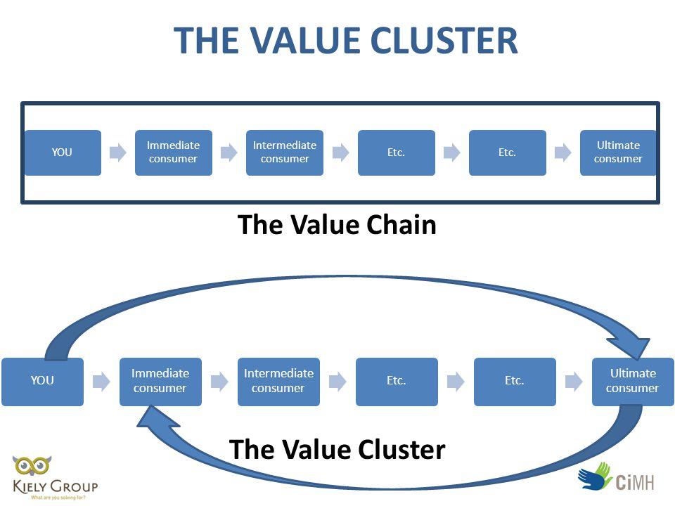 THE VALUE CLUSTER YOU Immediate consumer Intermediate consumer Etc.