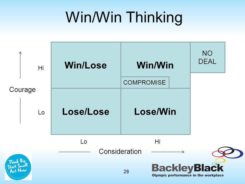Win/LoseWin/Win Lose/WinLose/Lose Courage Hi Lo Consideration LoHi NO DEAL COMPROMISE 26 Win/Win Thinking