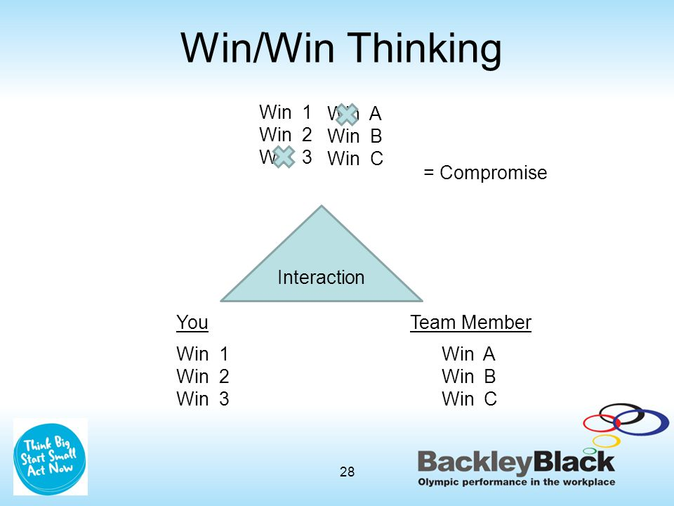 Win A Win B Win C Win 1 Win 2 Win 3 You Win 1 Win 2 Win 3 Team Member Win A Win B Win C Interaction = Compromise 28 Win/Win Thinking