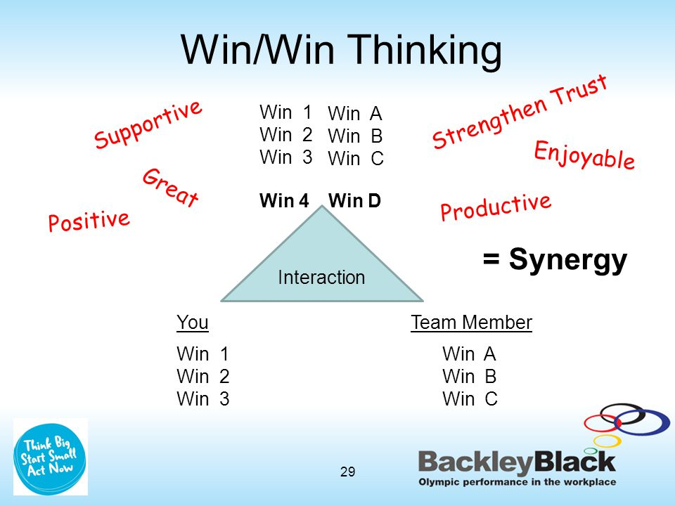 You Win 1 Win 2 Win 3 Team Member Win A Win B Win C Interaction Win 1 Win 2 Win 3 Win A Win B Win C Great Positive Enjoyable Strengthen Trust Productive Supportive Win 4Win D = Synergy 29