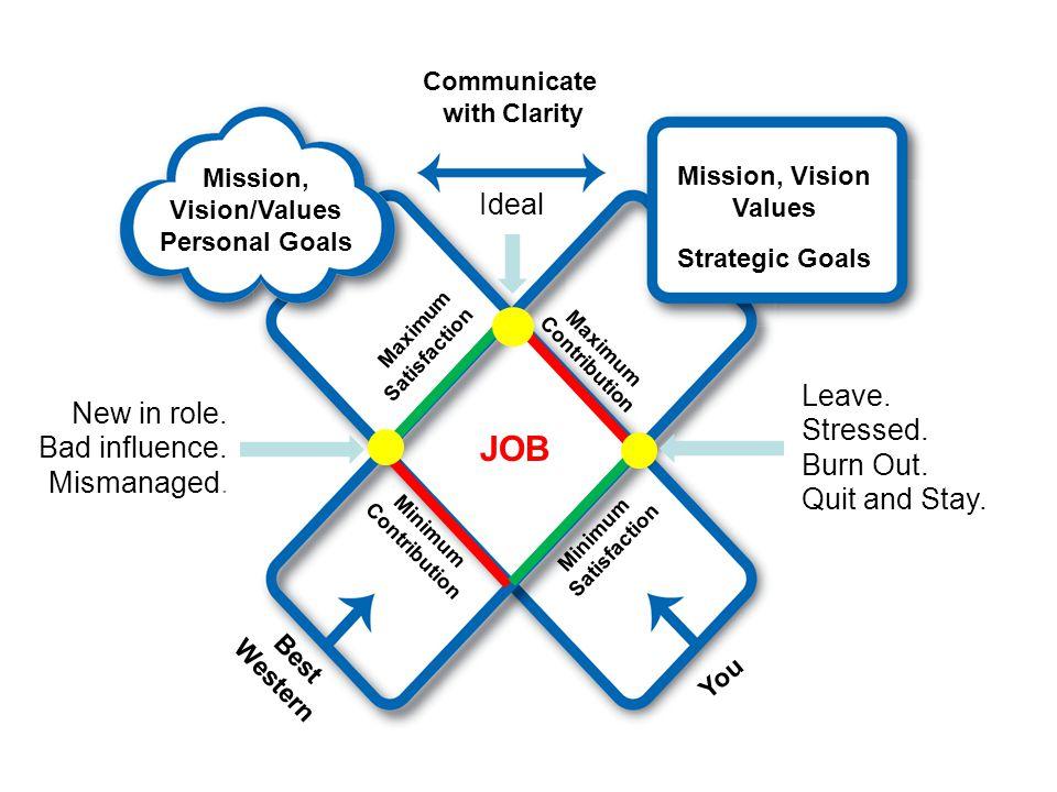 7 Contribution JOB Minimum Contribution Best Western You Satisfaction Minimum Satisfaction Mission, Vision/Values Personal Goals Mission, Vision Value
