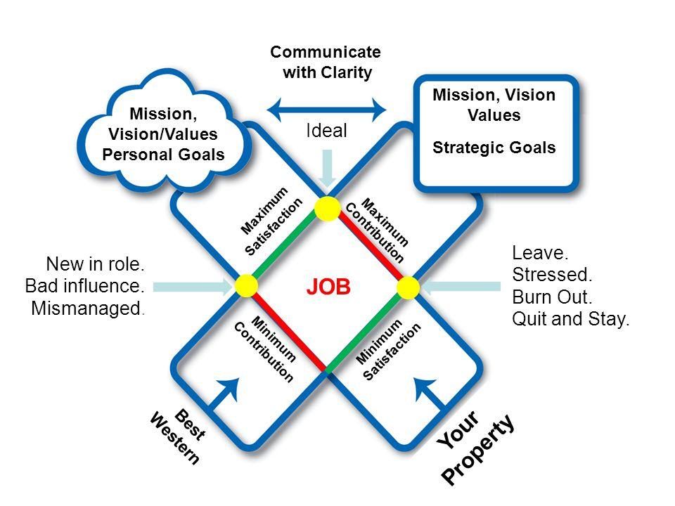 9 Contribution JOB Minimum Contribution Best Western You Satisfaction Minimum Satisfaction Mission, Vision/Values Personal Goals Mission, Vision Value
