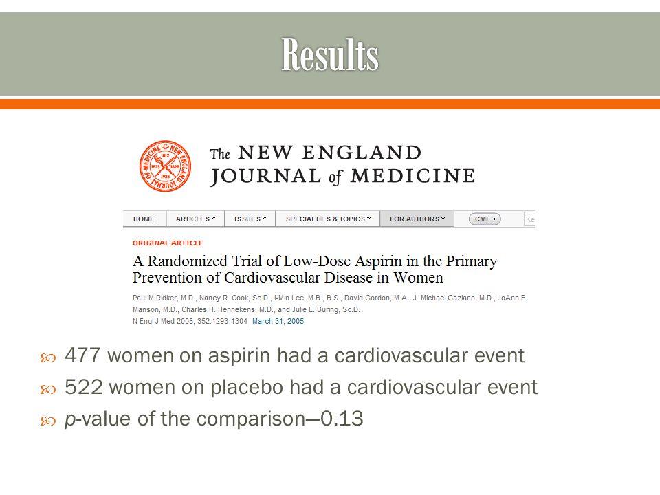  477 women on aspirin had a cardiovascular event  522 women on placebo had a cardiovascular event  p-value of the comparison—0.13