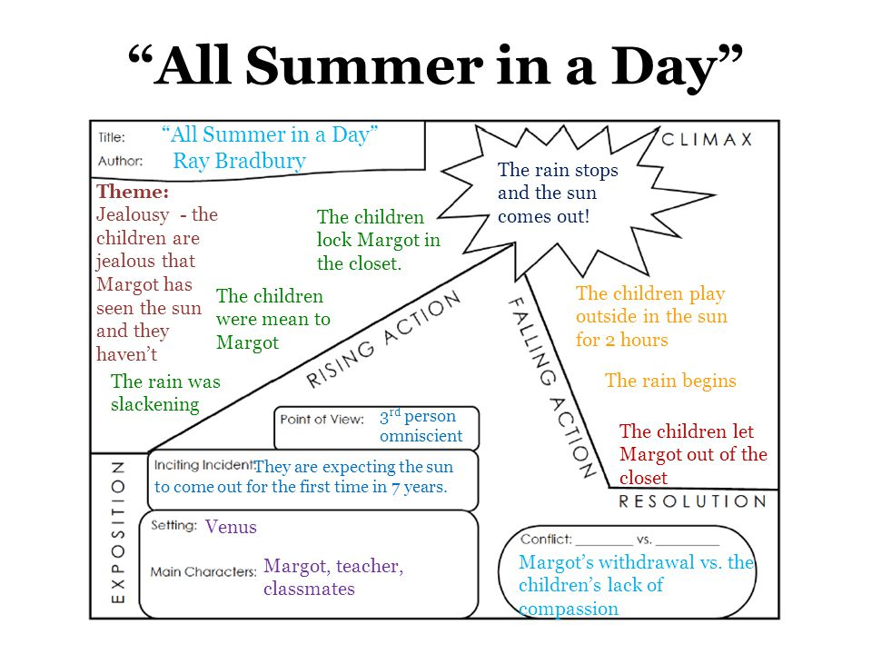 All summer in a day theme essay grade