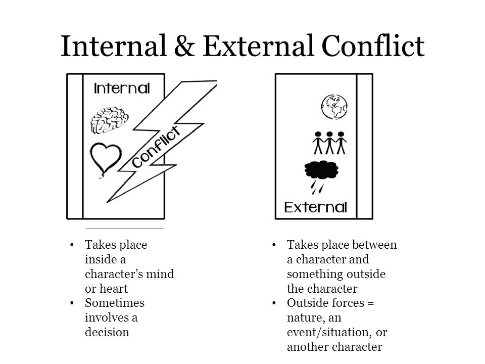 Internal & External Conflict Takes place inside a character's mind or heart Sometimes involves a decision Takes place between a character and somethin