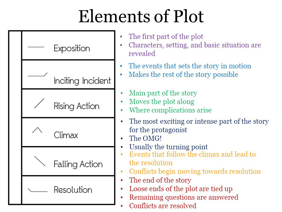 Elements of Plot The first part of the plot Characters, setting, and basic situation are revealed The events that sets the story in motion Makes the r