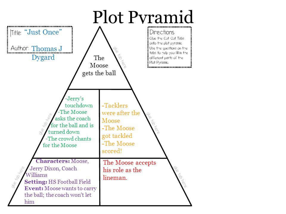 """Plot Pyramid """"Just Once"""" Thomas J Dygard Characters: Moose, Jerry Dixon, Coach Williams Setting: HS Football Field Event: Moose wants to carry the bal"""