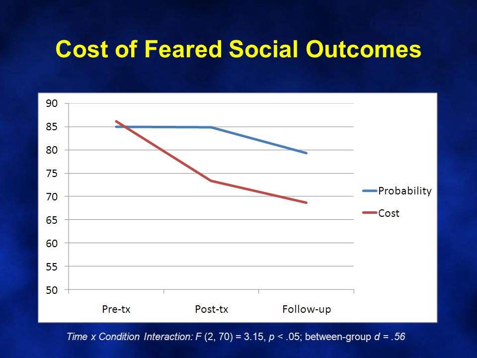 Cost of Feared Social Outcomes Time x Condition Interaction: F (2, 70) = 3.15, p <.05; between-group d =.56