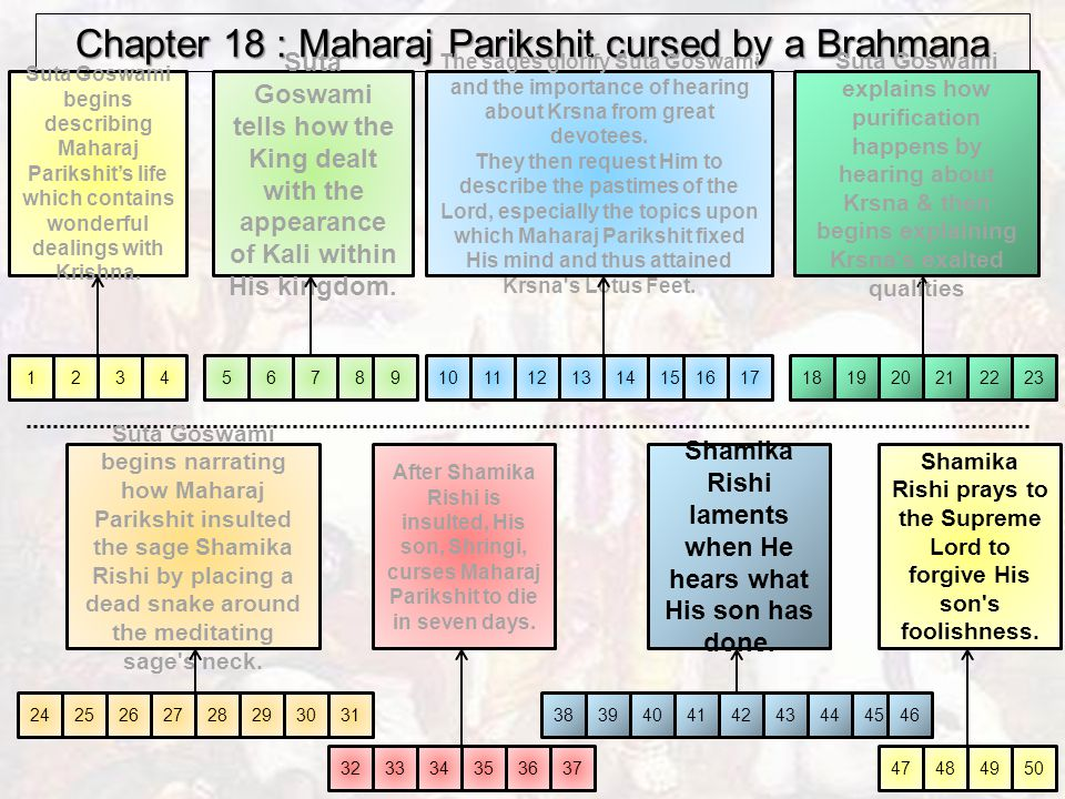 Chapter 18 : Maharaj Parikshit cursed by a Brahmana boy 12345678910111213141516172223 2425262728293031 3233343536 Suta Goswami begins describing Maharaj Parikshit's life which contains wonderful dealings with Krishna.