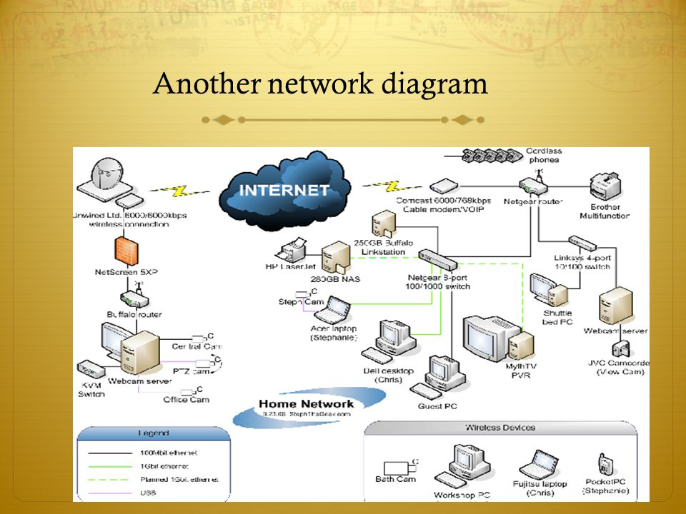 Another network diagram