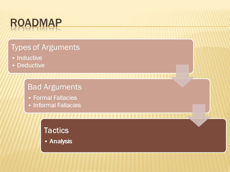 Types of Arguments Inductive Deductive Bad Arguments Formal Fallacies Informal Fallacies Tactics Analysis