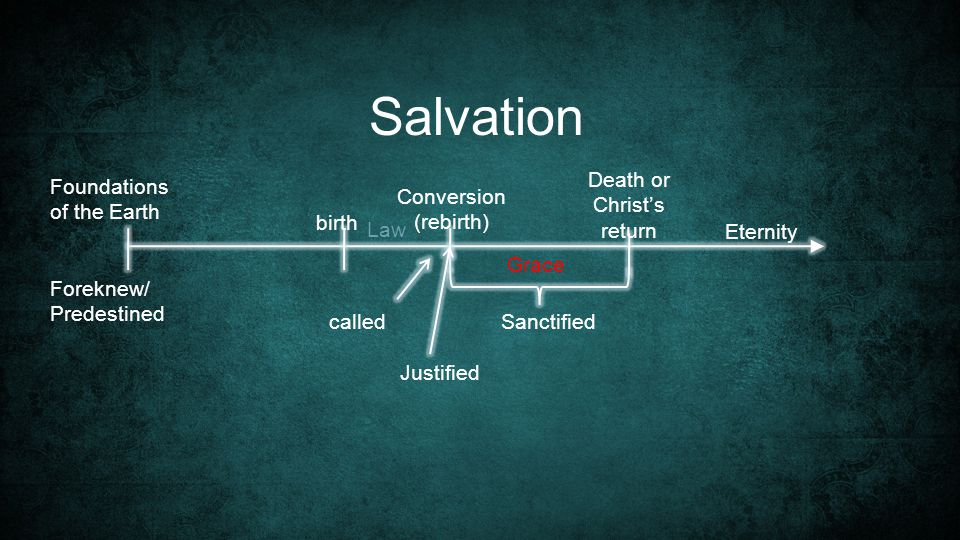 Foundations of the Earth Salvation Grace Eternity birth Conversion (rebirth) Sanctified Death or Christ's return Justified called Law Foreknew/ Predestined