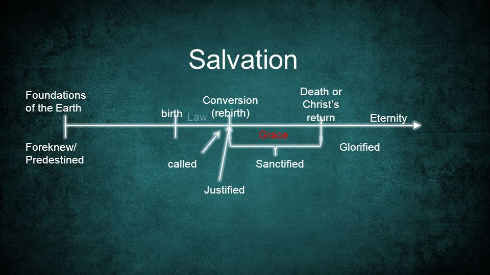 Foundations of the Earth Salvation Grace Eternity birth Conversion (rebirth) Sanctified Death or Christ's return Glorified Justified called Law Foreknew/ Predestined