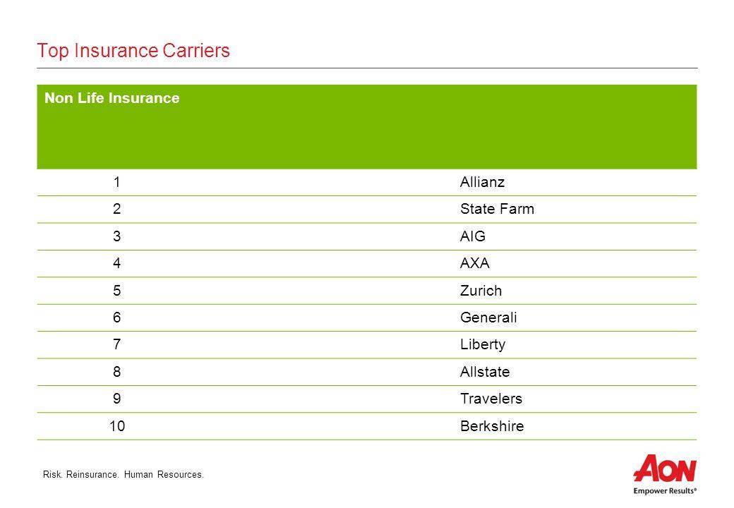 Risk. Reinsurance. Human Resources. Flight QF32 - Nov 4, 2010 Airbus A380