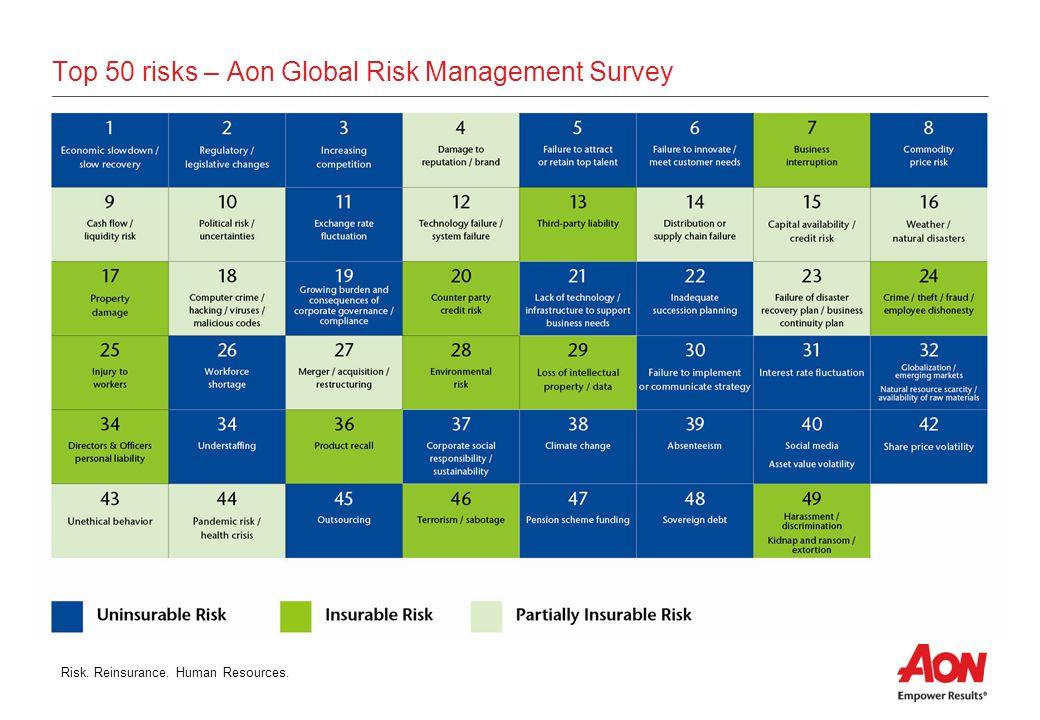 Risk.Reinsurance. Human Resources.