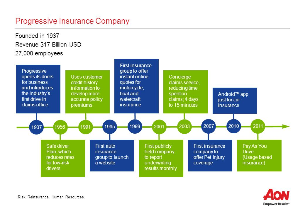 Risk.Reinsurance. Human Resources. Commercial insurance  Commodity.
