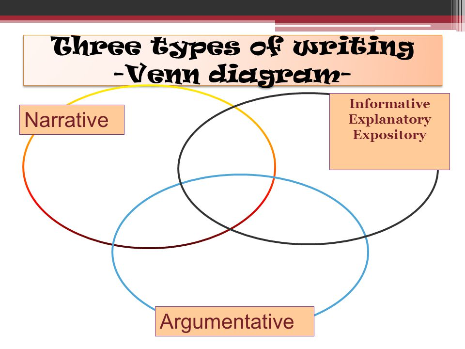 Three types of writing -Venn diagram- Narrative Informative Explanatory Expository Argumentative