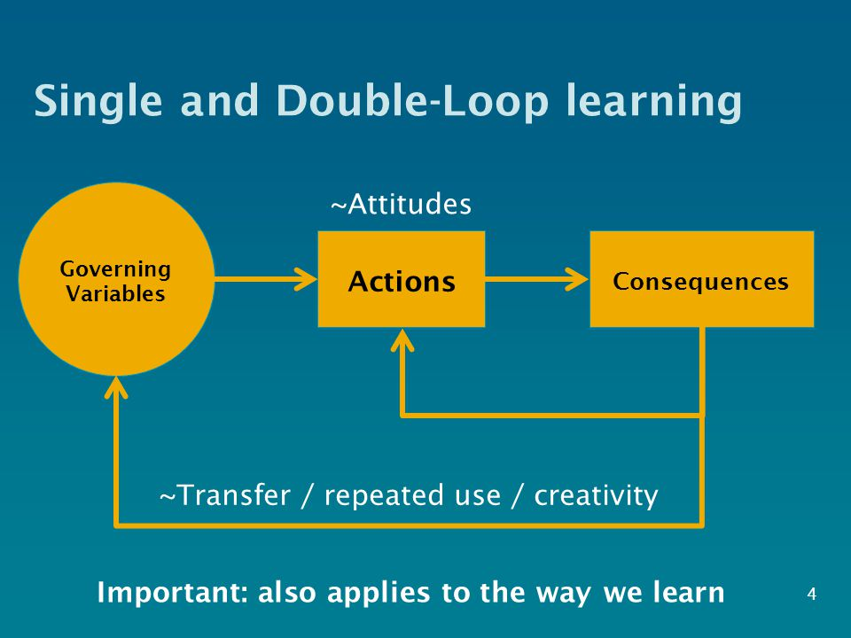 Single and Double-Loop learning 4 Governing Variables Consequences Actions ~Attitudes ~Transfer / repeated use / creativity Important: also applies to the way we learn