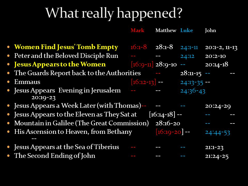 Mark Matthew Luke John Women Find Jesus Tomb Empty 16:1-8 28:1-8 24:1-11 20:1-2, 11-13 Peter and the Beloved Disciple Run -- -- 24:12 20:2-10 Jesus Appears to the Women [16:9-11] 28:9-10 -- 20:14-18 The Guards Report back to the Authorities -- 28:11-15 -- -- Emmaus [16:12-13] -- 24:13-35 -- Jesus Appears Evening in Jerusalem -- -- 24:36-43 20:19-23 Jesus Appears a Week Later (with Thomas)-- -- -- 20:24-29 Jesus Appears to the Eleven as They Sat at [16:14-18] -- -- -- Mountain in Galilee (The Great Commission) 28:16-20 -- -- His Ascension to Heaven, from Bethany [16:19-20] -- 24:44-53 -- Jesus Appears at the Sea of Tiberius -- -- -- 21:1-23 The Second Ending of John -- -- -- 21:24-25