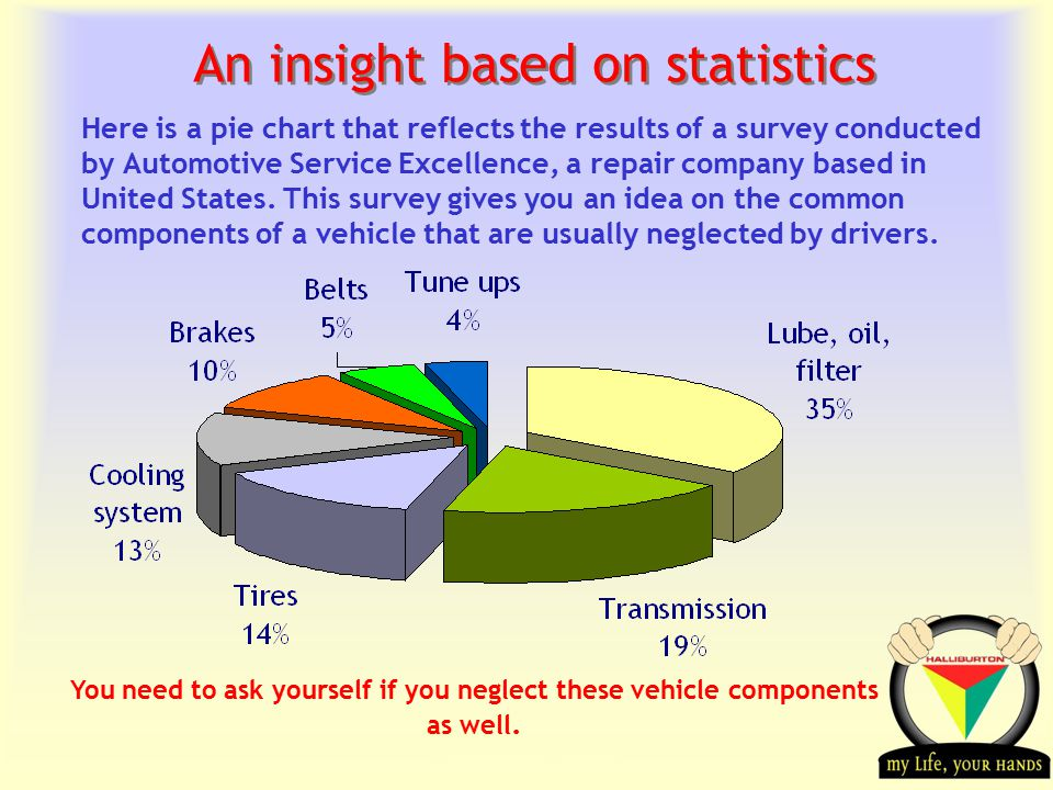 Transportation Tuesday An insight based on statistics Here is a pie chart that reflects the results of a survey conducted by Automotive Service Excellence, a repair company based in United States.